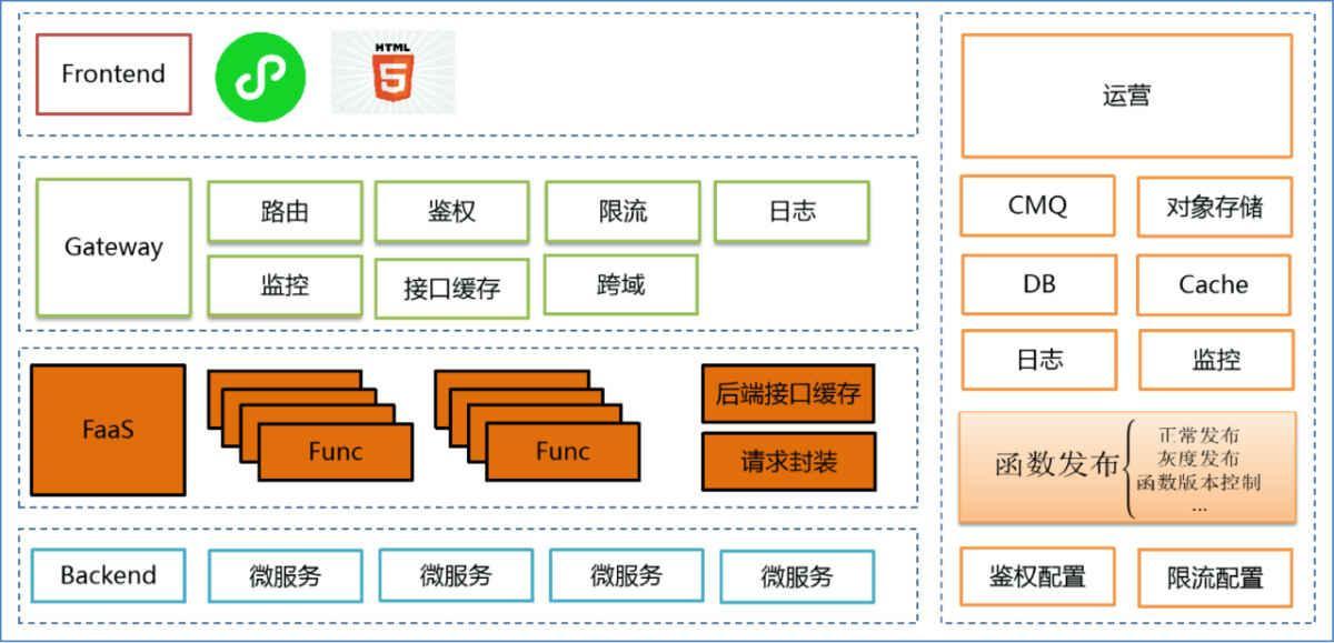 微保 Serverless 实践之架构演进